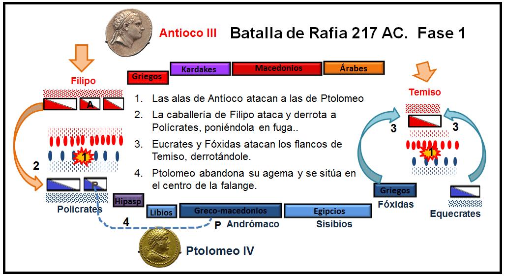 Batalla de Rafia, primera fase