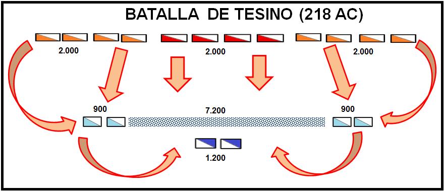 Batalla del rio Tesino o Ticino 218 AC, entre las vanguardias de Publio Cornelio Escipión y Anibal