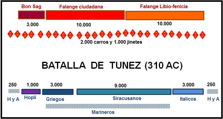 Batalla de Túnez 310 AC