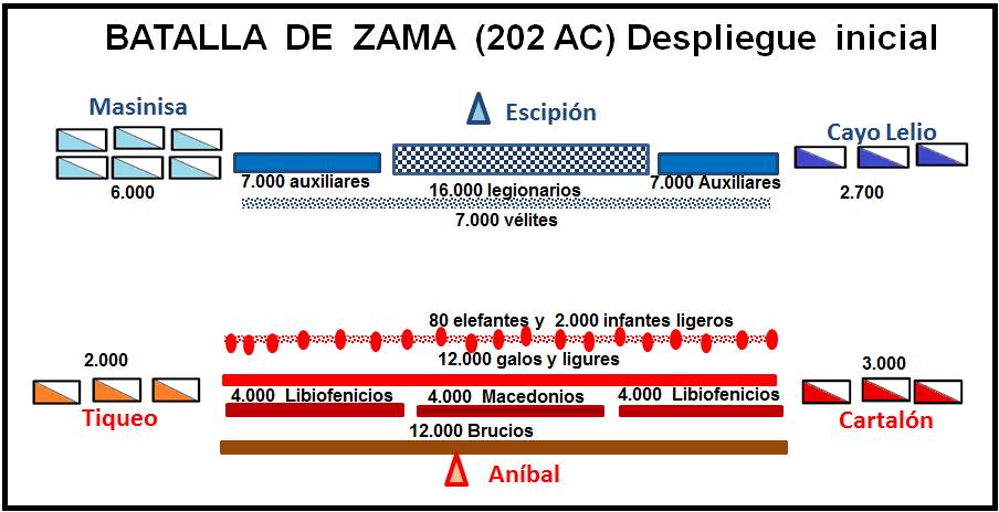 Batalla de Zama: Despliegue inicial