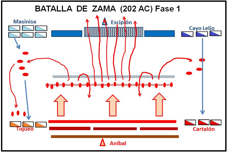 Batalla de Zama: Primera fase