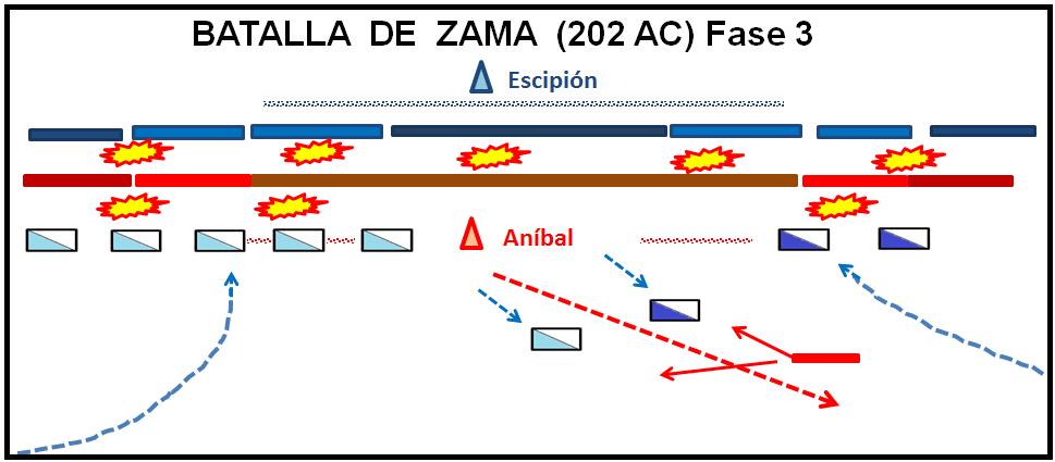 Batalla de Zama: Tercera fase