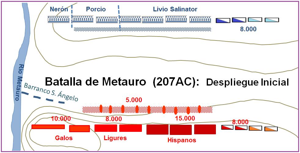 Batalla de Matauro: Despliegue inicial