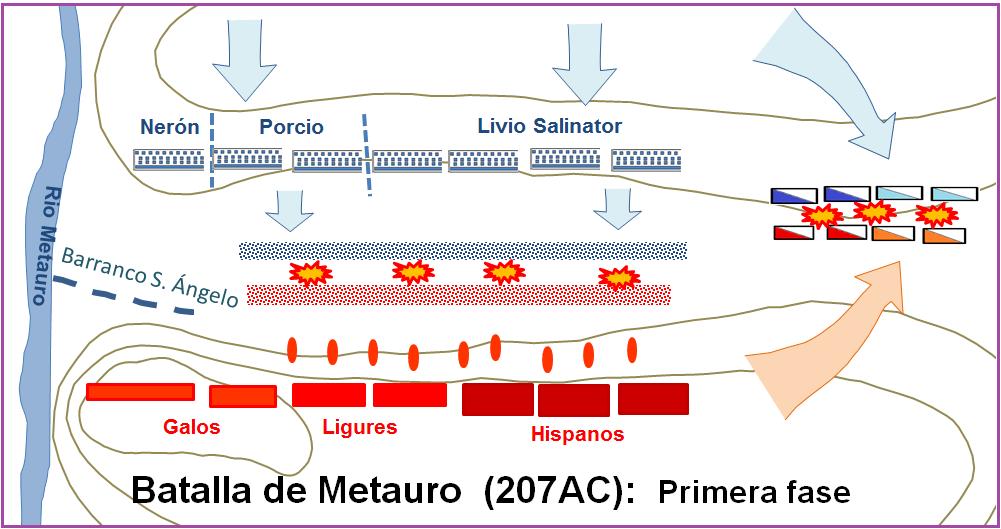 Batalla de Metauro: Primera Fase