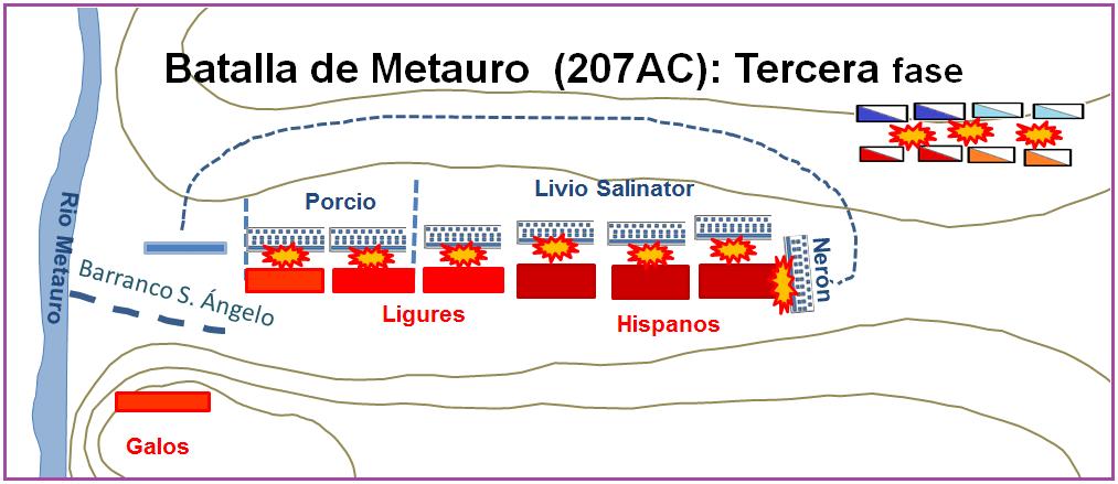 Batalla de Metauro: Tercera Fase