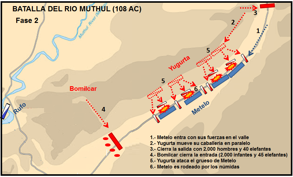 Batalla del río Muthul: Segunda fase