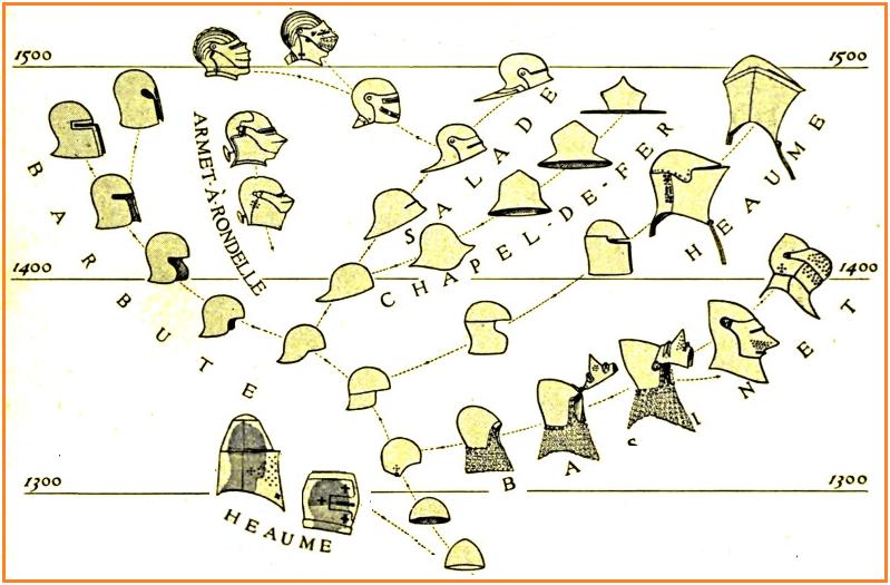 Evolución de los yelmos de 1.330 a 1.500