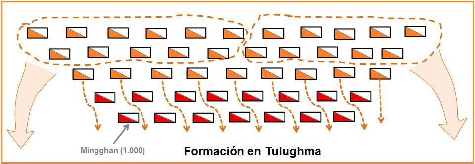 Formación en tulughma